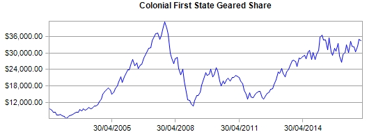 Colonial First State Property Trust Group